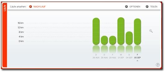 Nike+ Stats