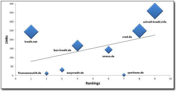 Rankings Up